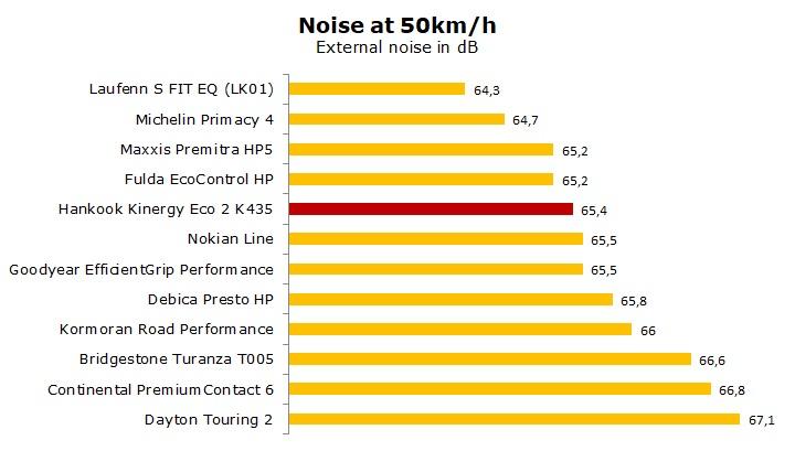 test Hankook K435 Kinergy Eco 2 reviews