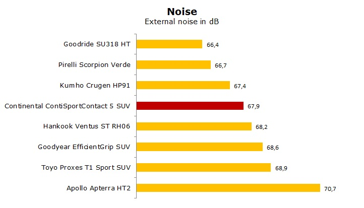 test Continental SportContact 5 SUV review