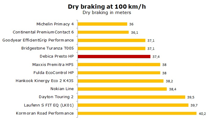 summer tire Debica Presto HP test and review