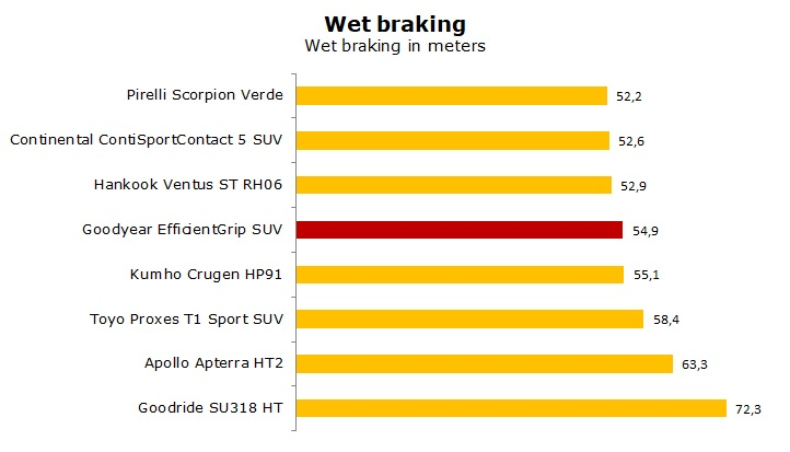 summer tyre Goodyear EfficientGrip SUV test and review