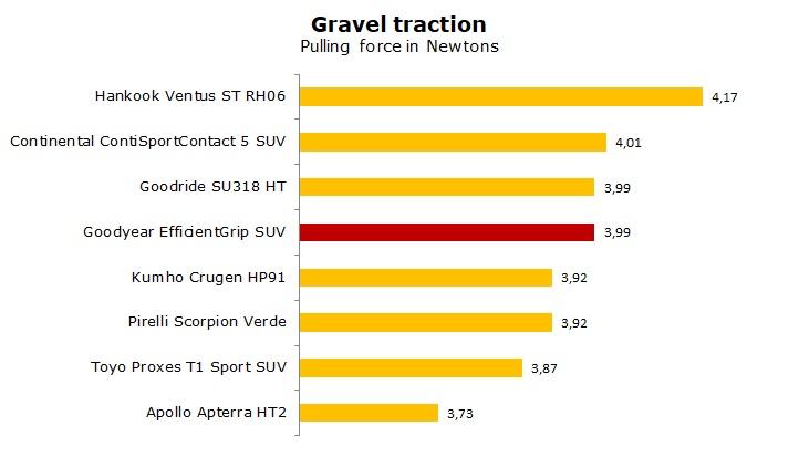 test Goodyear EfficientGrip SUV review