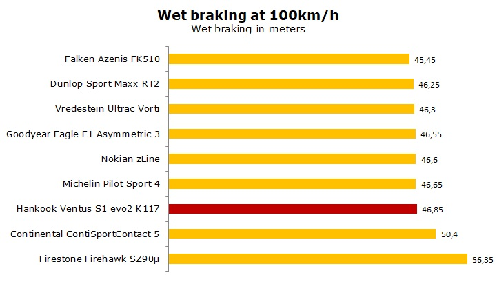 Hankook Ventus S1 evo2 K117 test and review