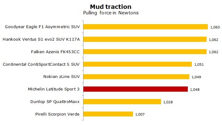 test Michelin Latitude Sport 3 review