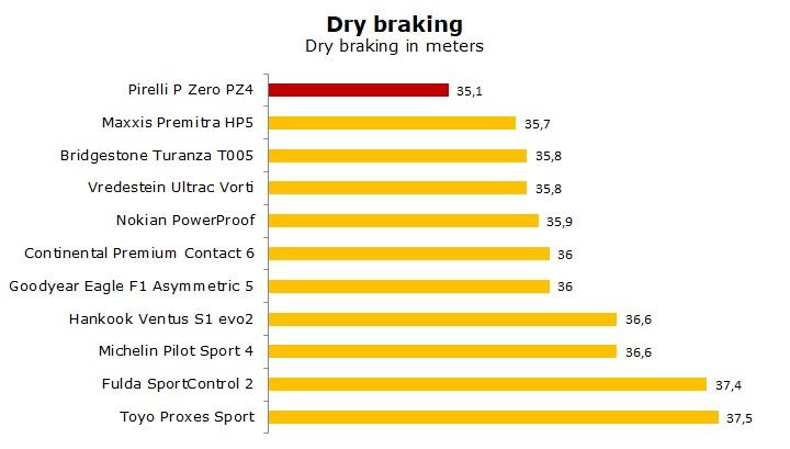 summer tire Pirelli Pzero PZ4 test and review