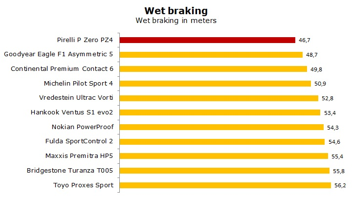 summer tire Pirelli P zero PZ4 test and review