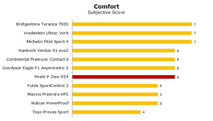test Pirelli P zero PZ4 review