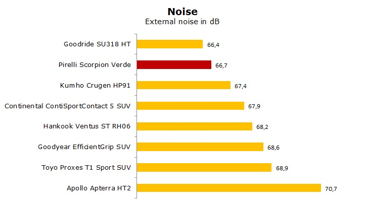 summer tire test Pirelli Scorpion Verde review