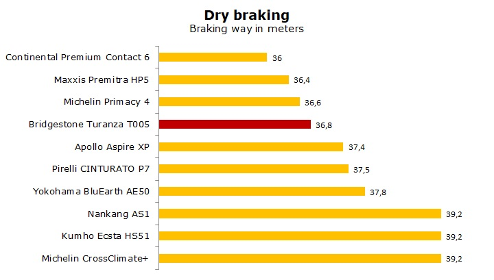 summer tyre Bridgestone Turanza T001 test and review