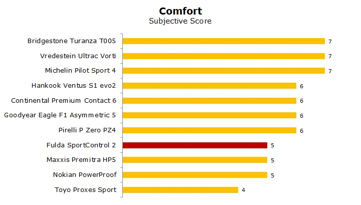 summer tyre Fulda SportControl 2 test and review