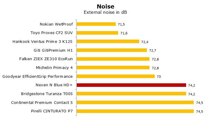 test summer tyre Nexen N Blue HD Plus review