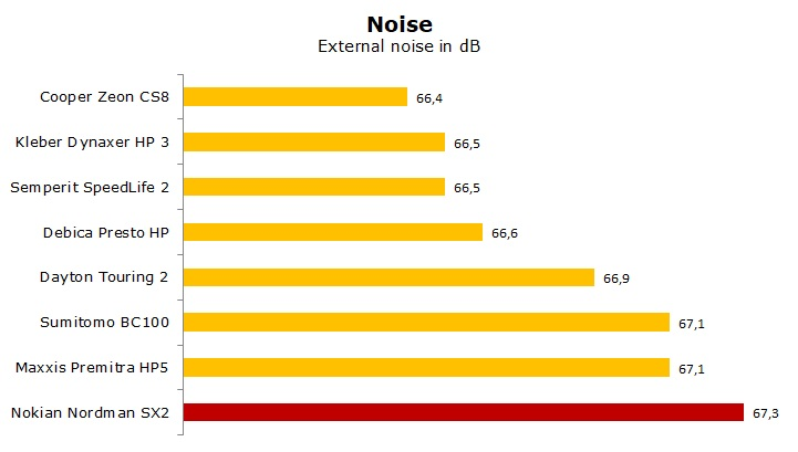 test summer tyre Nokian Nordman SX2 review