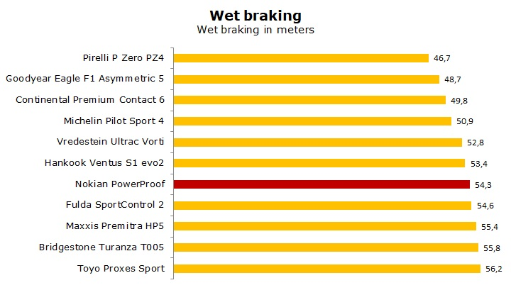 Nokian PowerProof test and review
