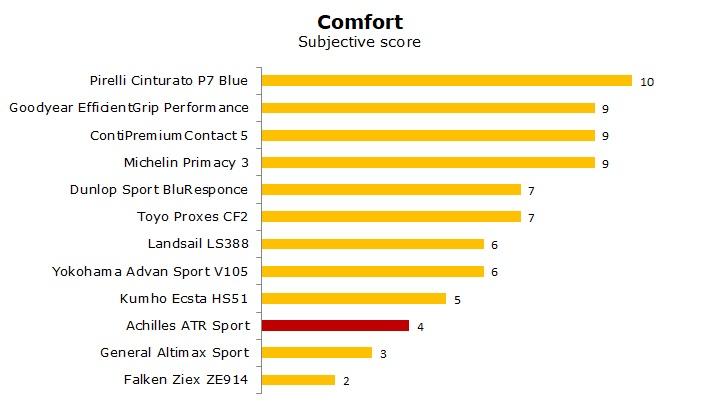 test Achilles ATR Sport review