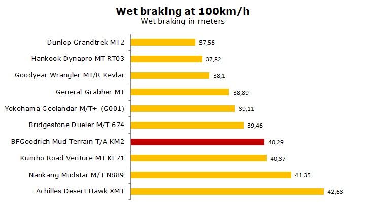 BFGoodrich Mud Terrain TA KM2 test and review