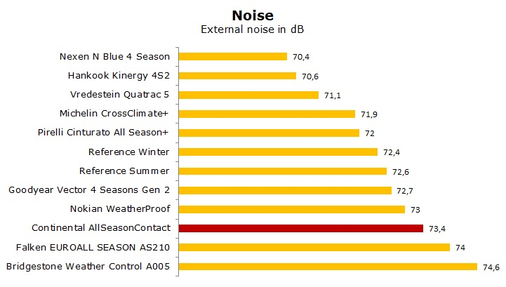 test Continental AllSeasonContact review