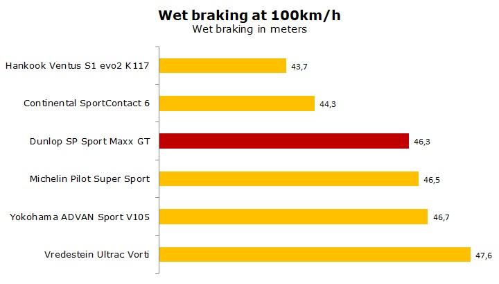 Dunlop SP Sport Maxx GT test and review