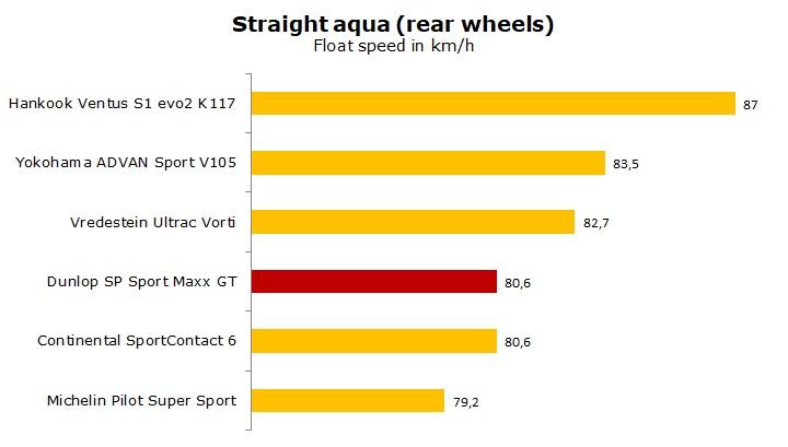 test Dunlop SP Sport Maxx GT review