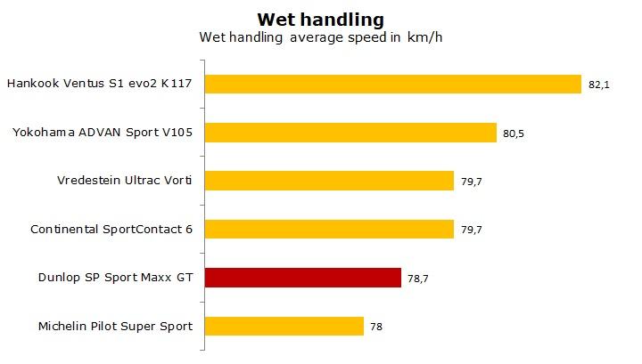 Dunlop SP SportMaxx GT test and review