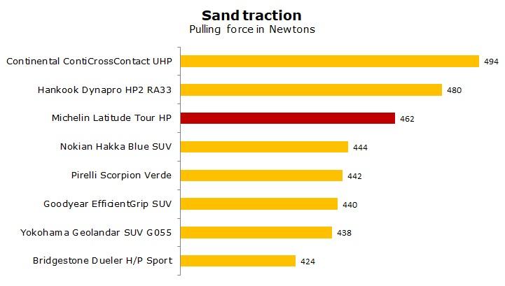 test Michelin Latitude Tour HP review