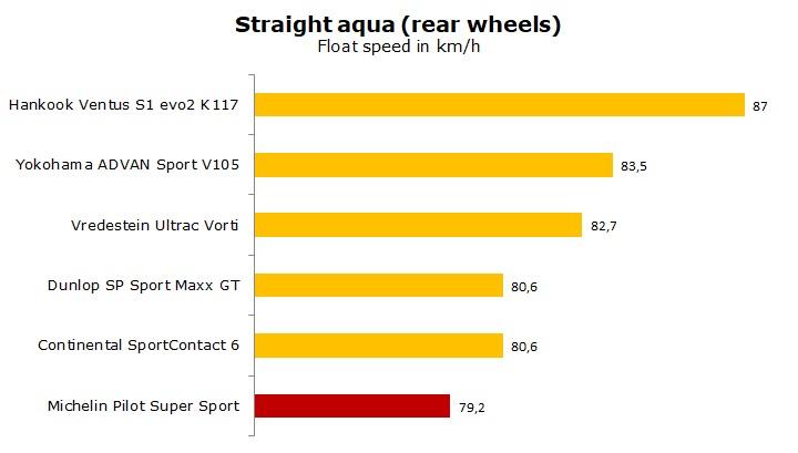 test Michelin Pilot Super Sport review