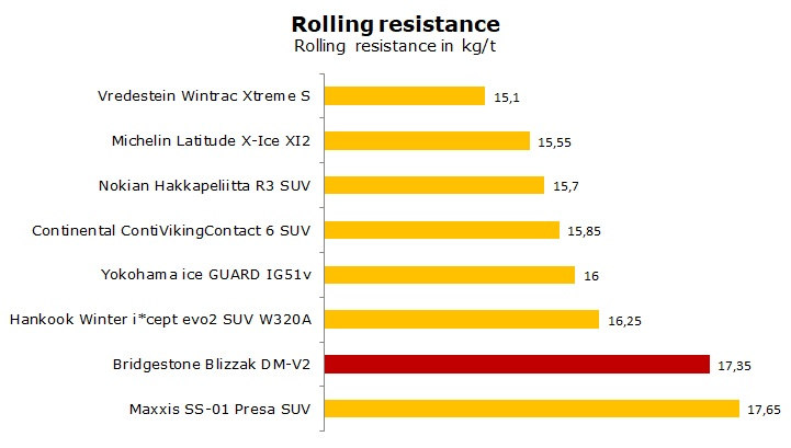 test Bridgestone Blizzak DM-V2 review