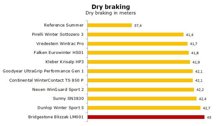 test Bridgestone Blizzak LM001 review