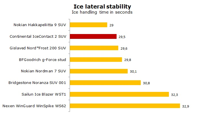 test Continental IceContact 2 SUV review