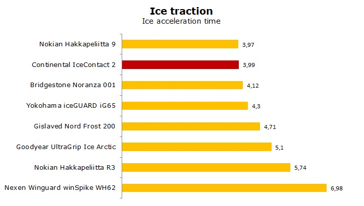 test Continental Ice Contact 2 review