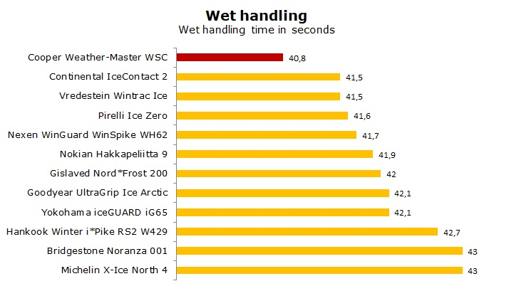 test Cooper WeatherMaster WSC review