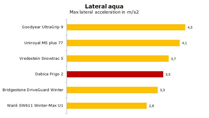 test Debica Frigo 2 review