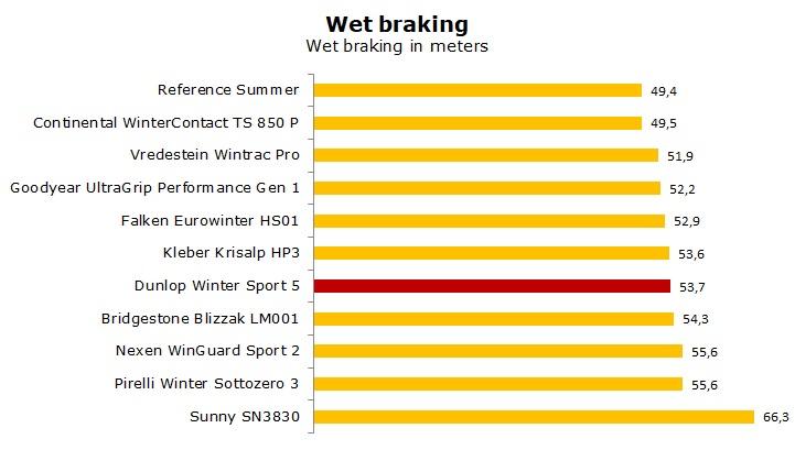 test Dunlop Winter Sport 5 review