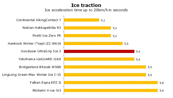 test Goodyear UG Ice 2 review