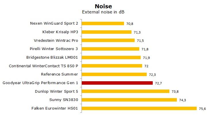 test Goodyear UltraGrip Performance Gen1 review