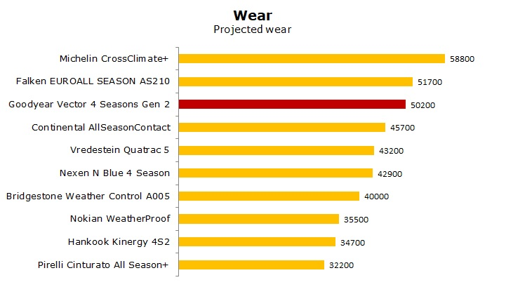 test Goodyear Vector 4Seasons Gen 2 review
