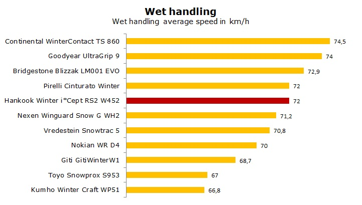 test Hankook Winter i*cept RS2 W452 review