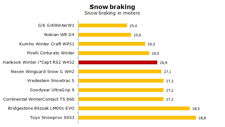 test Hankook W452 Winter i*cept RS2 review