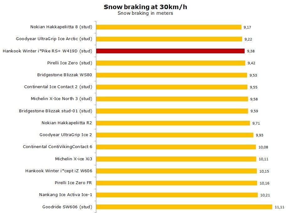 test Hankook Winter IPike RS W419 review