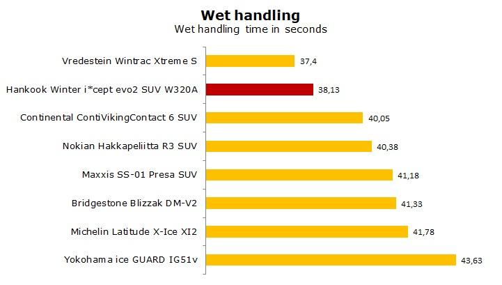 test Hankook Winter i*cept evo2 SUV W320a review