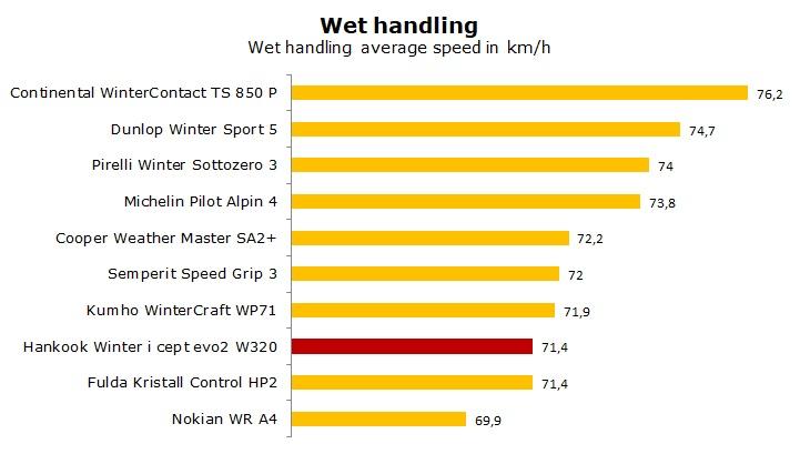 test Hankook Winter i Cept evo2 W320 review