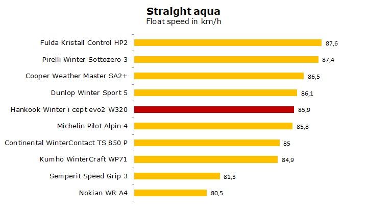 test Hankook W320 Winter i*Cept evo2 review