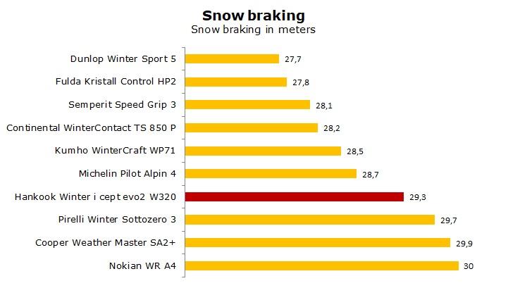test Hankook W320 Winter i Cept evo2 review