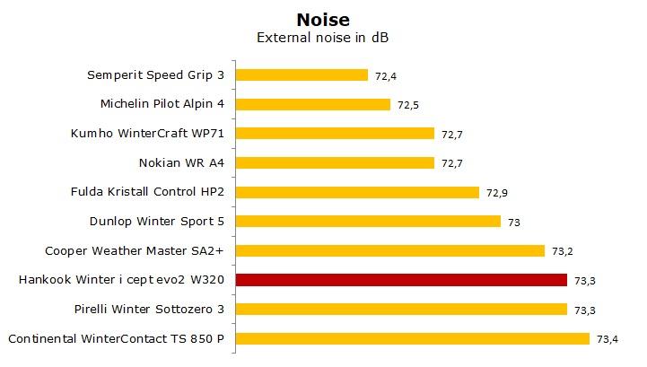 test Hankook Winter i*Cept evo2 W320 review