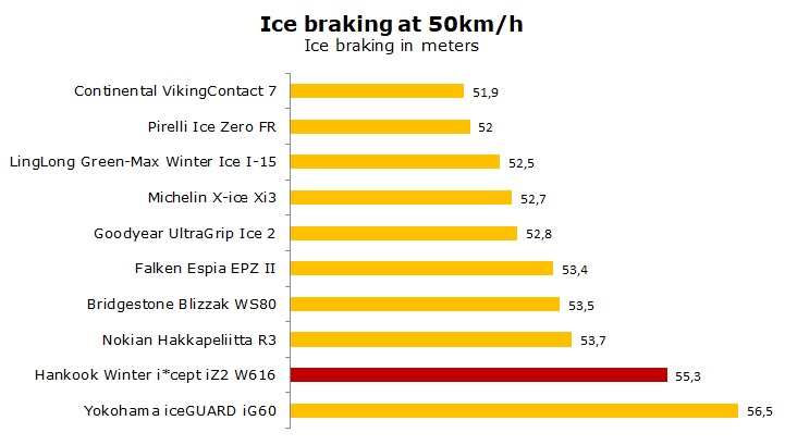 test Hankook Winter iCept iZ2 W616 review