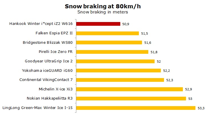 test Hankook Winter i*Cept iZ2 W616 review