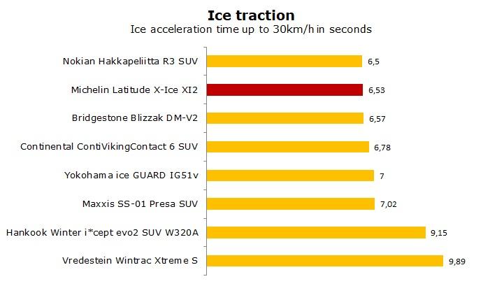 test Michelin Latitude XI2 review