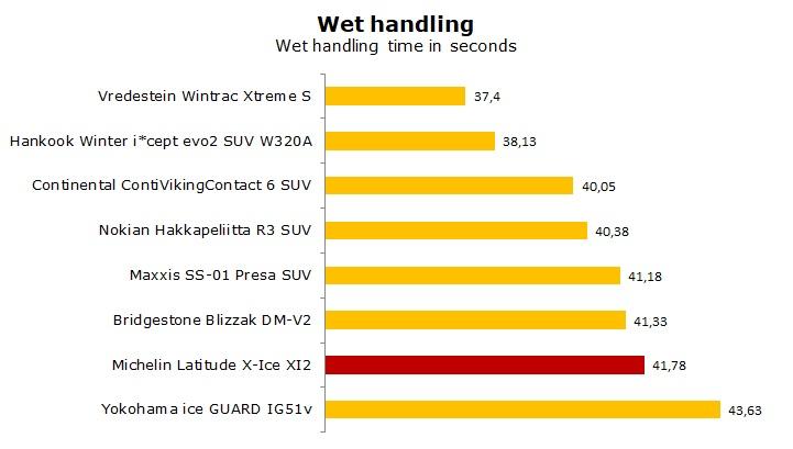 test Michelin Latitude X-Ice XI2 review