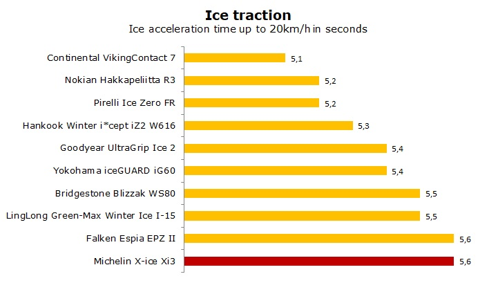 test Michelin X-ice 3 review