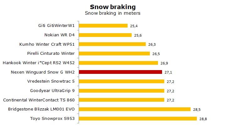 test Nexen Winguard Snow G WH2 review