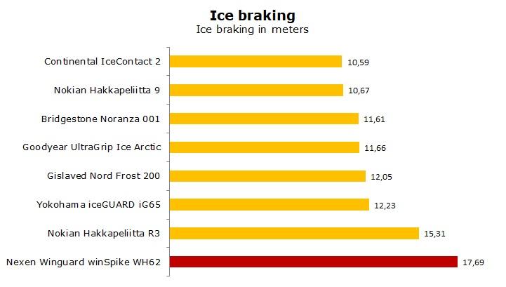 test Nexen Winguard winSpike WH62 review