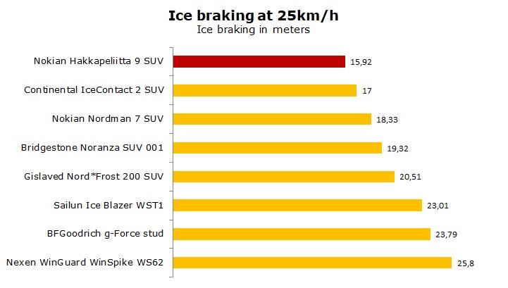 test Nokian Hakkapeliitta 9 SUV review